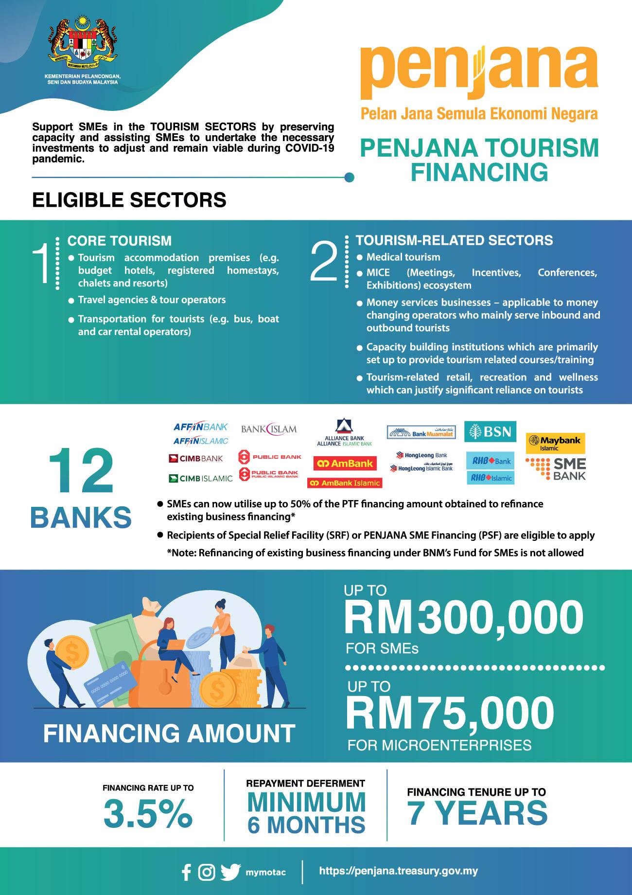PENJANA Tourism Financing (TFT)